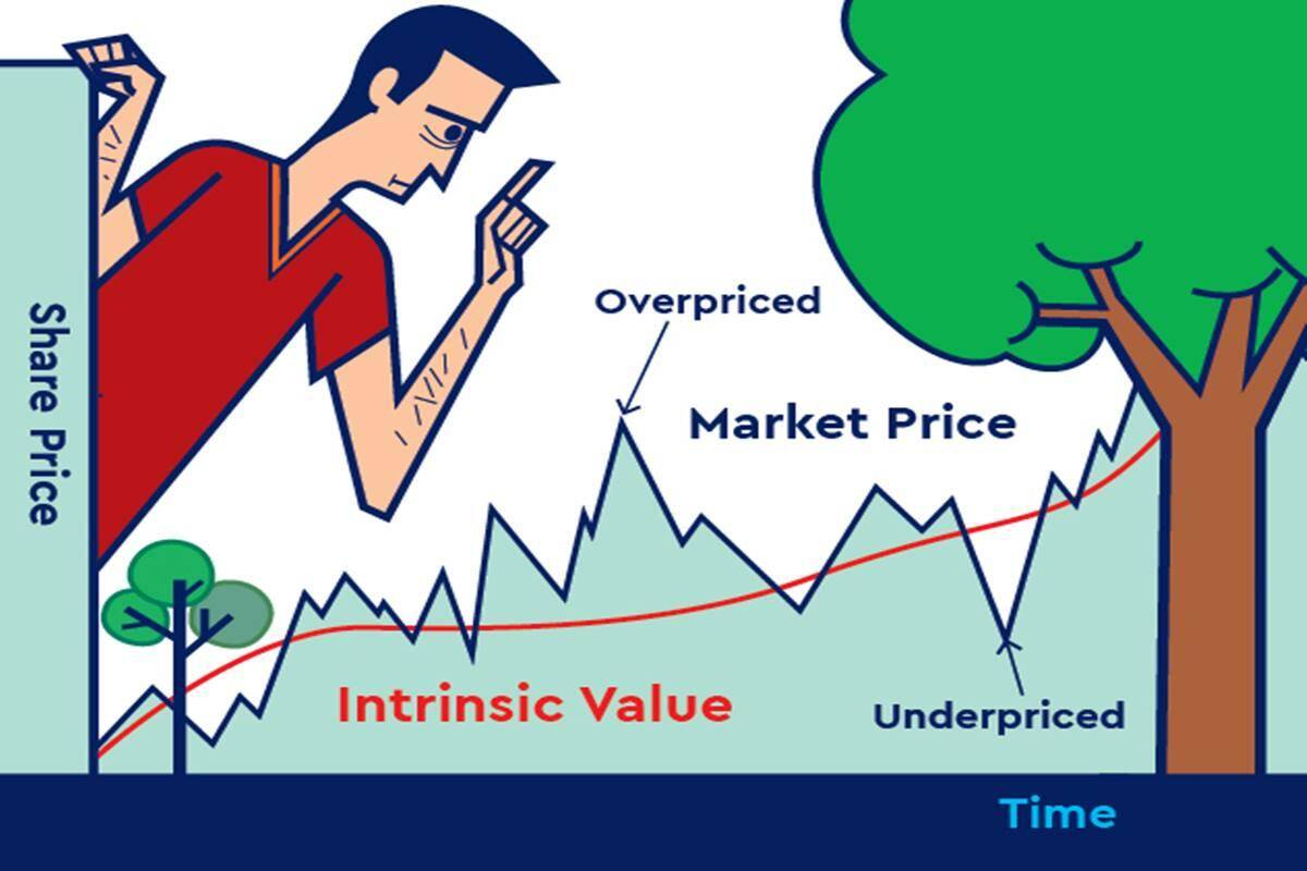 Stock selection: Value investing is essential in today's market